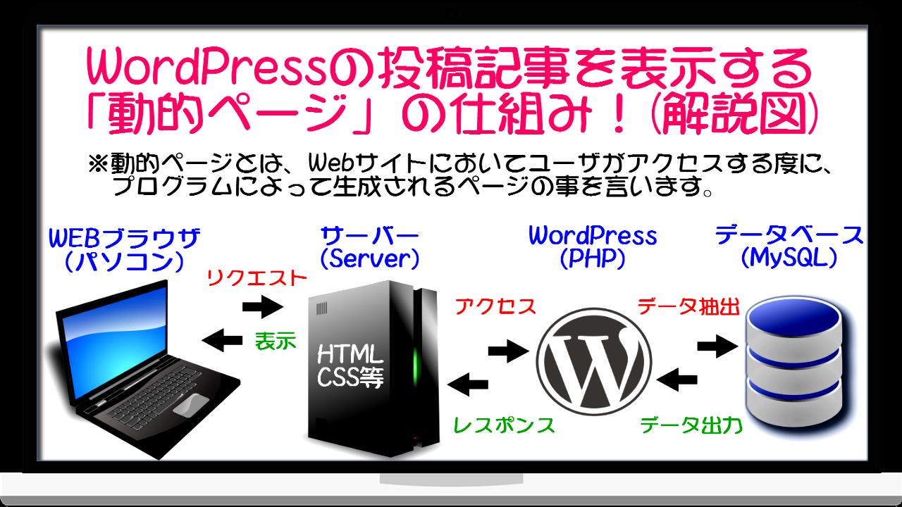 Wordpressの投稿記事を表示する「動的ページ」の仕組み!(解説図)