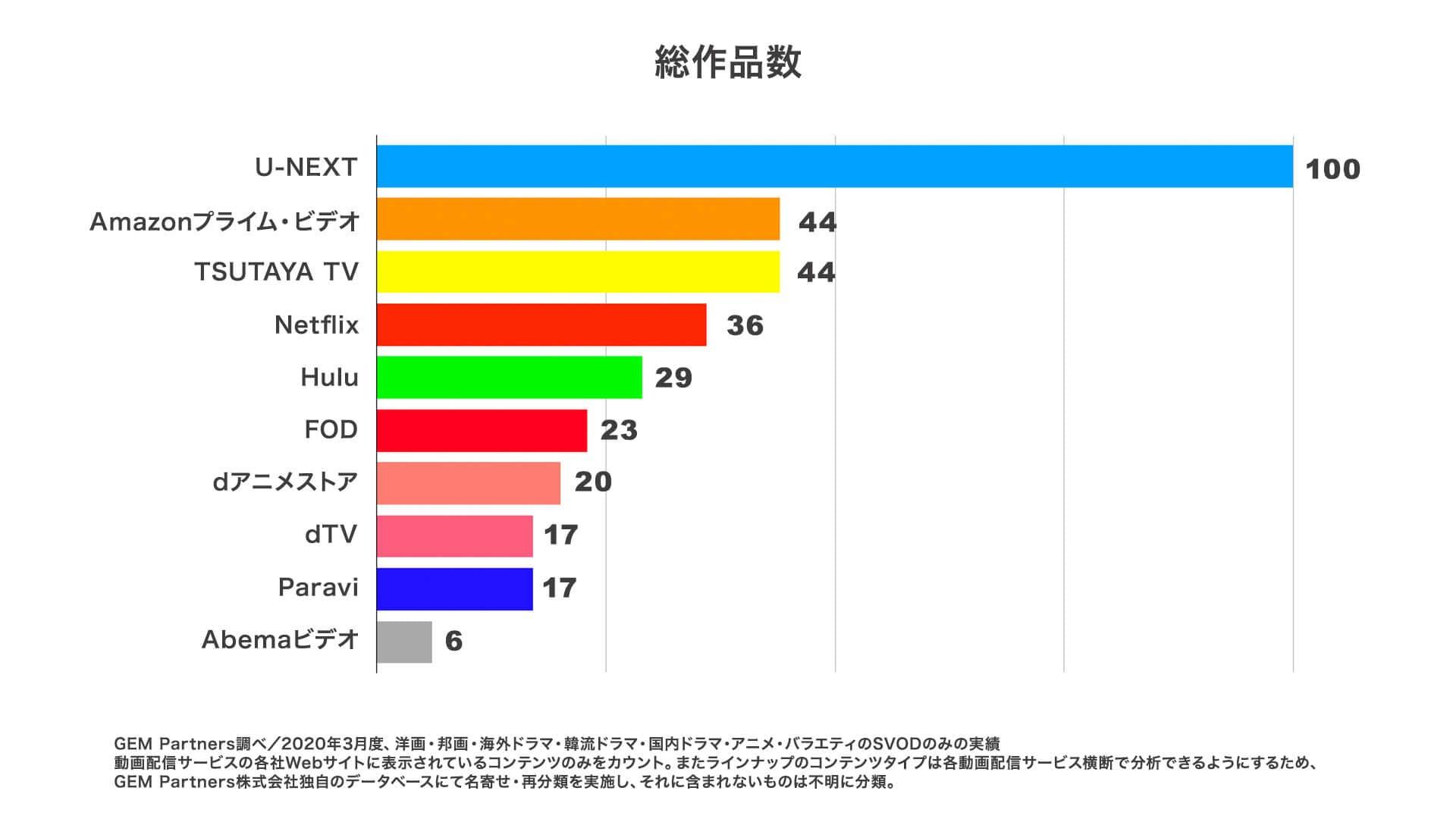 作品総数グラフ